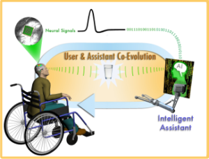 co-evolution of prosthetic control